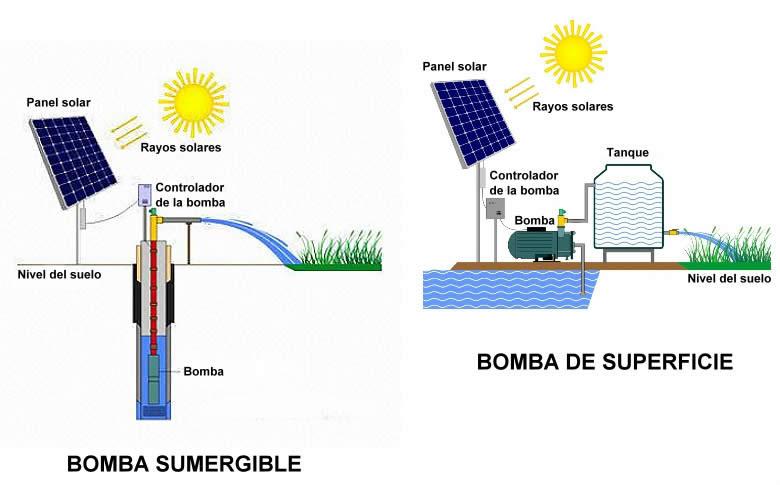 Energ a solar para obtener agua segura en el norte del - Bombas de extraccion de agua ...